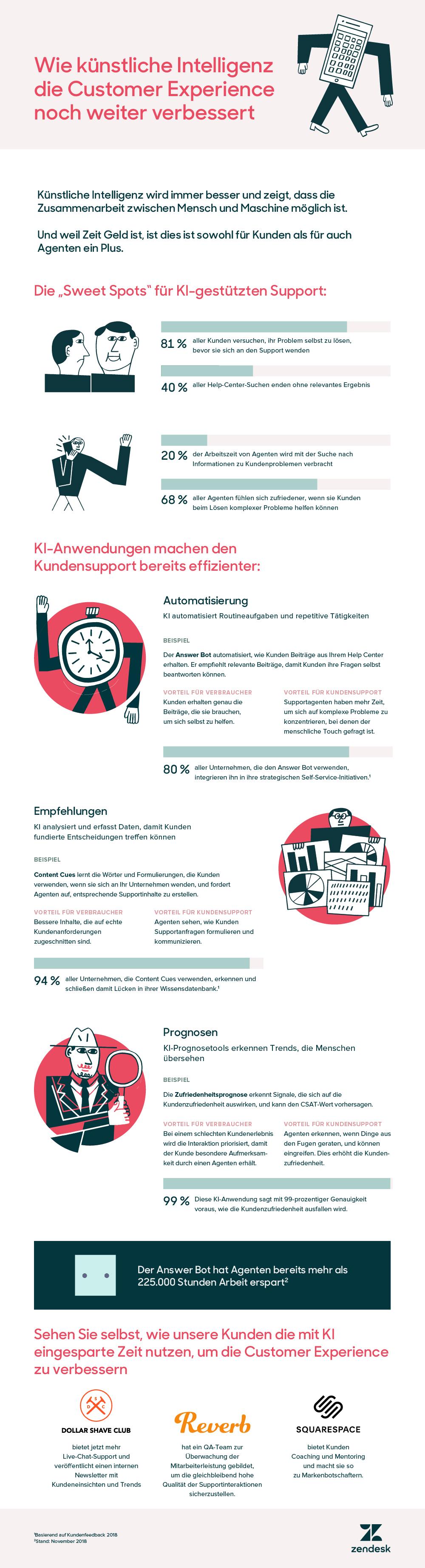 Künstliche Intelligenz für bessere Customer Experience
