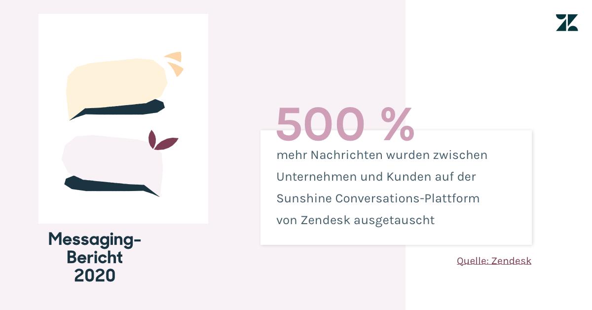 500 Prozent mehr Nachrichten wurden dieses Jahr auf der Sunshine Conversations-Plattform von Zendesk ausgetauscht.