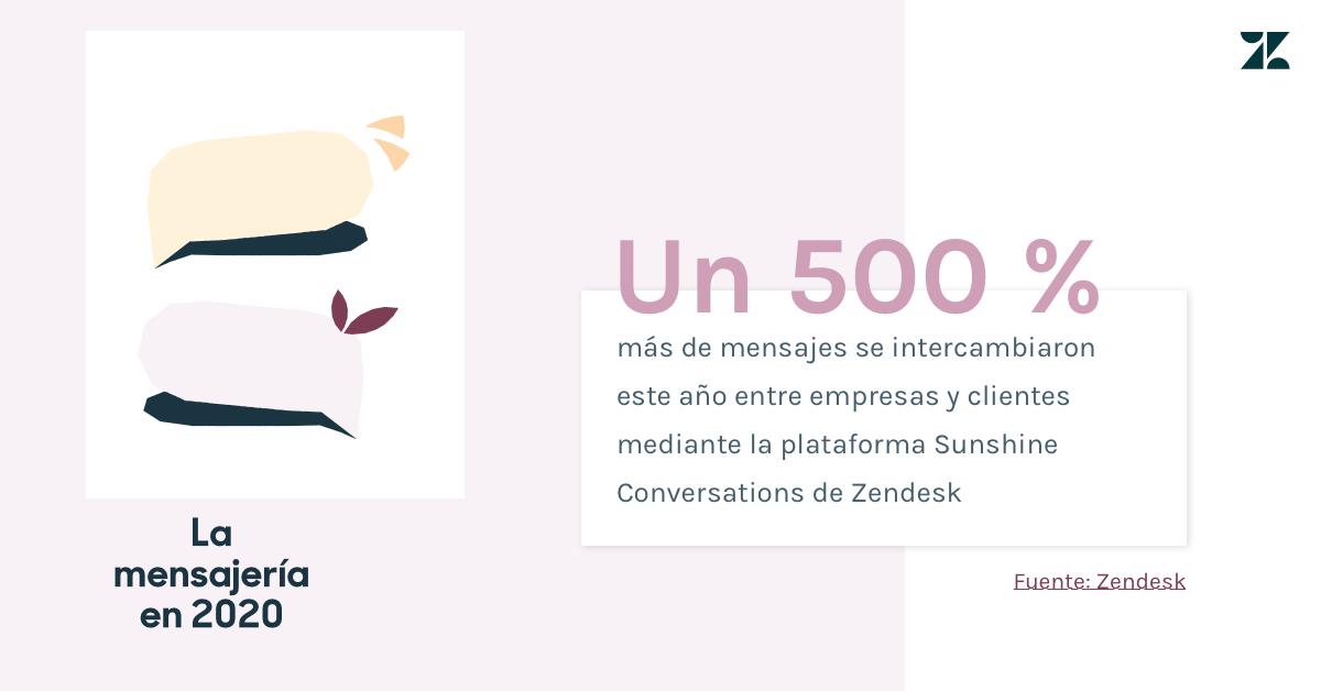 Este año, se intercambió un 500% más de mensajes en la plataforma Sunshine Conversations de Zendesk