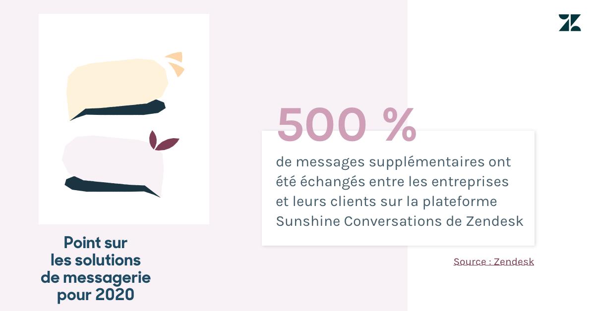 Le nombre de messages échangés cette année sur la plateforme «Conversations» de ZendeskSunshine a augmenté de 500%