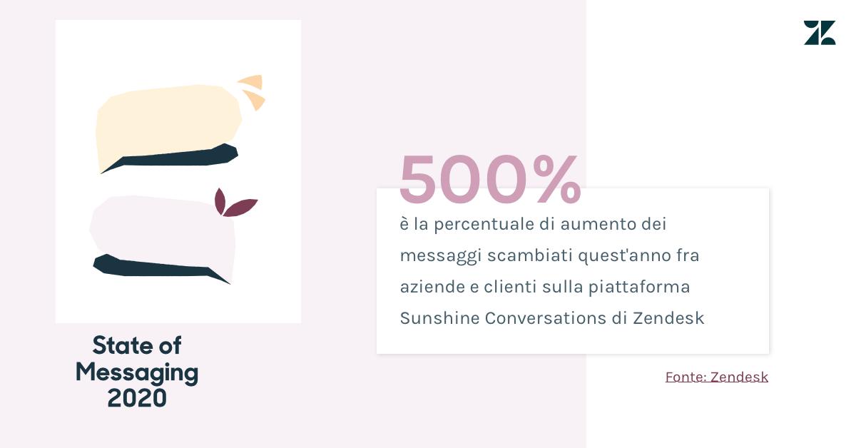 Quest'anno, è stato scambiato il 500% di messaggi in più nella piattaforma Sunshine Conversations di Zendesk