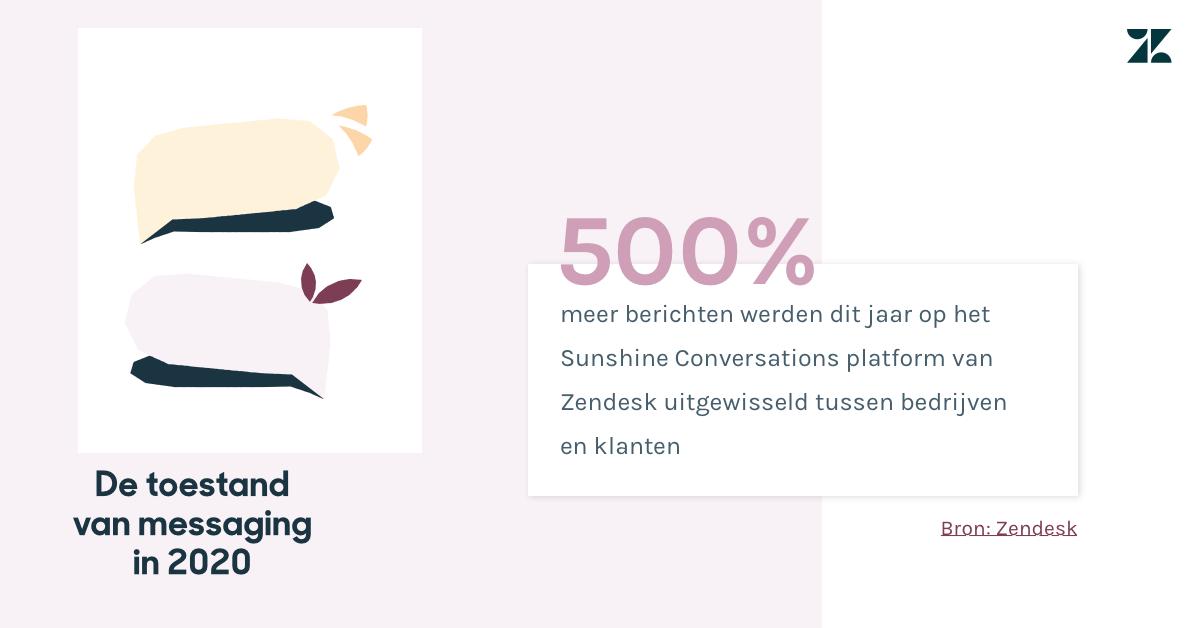 Er werden dit jaar 500 procent meer berichten op het Sunshine Conversations-platform van Zendesk uitgewisseld tussen bedrijven en klanten