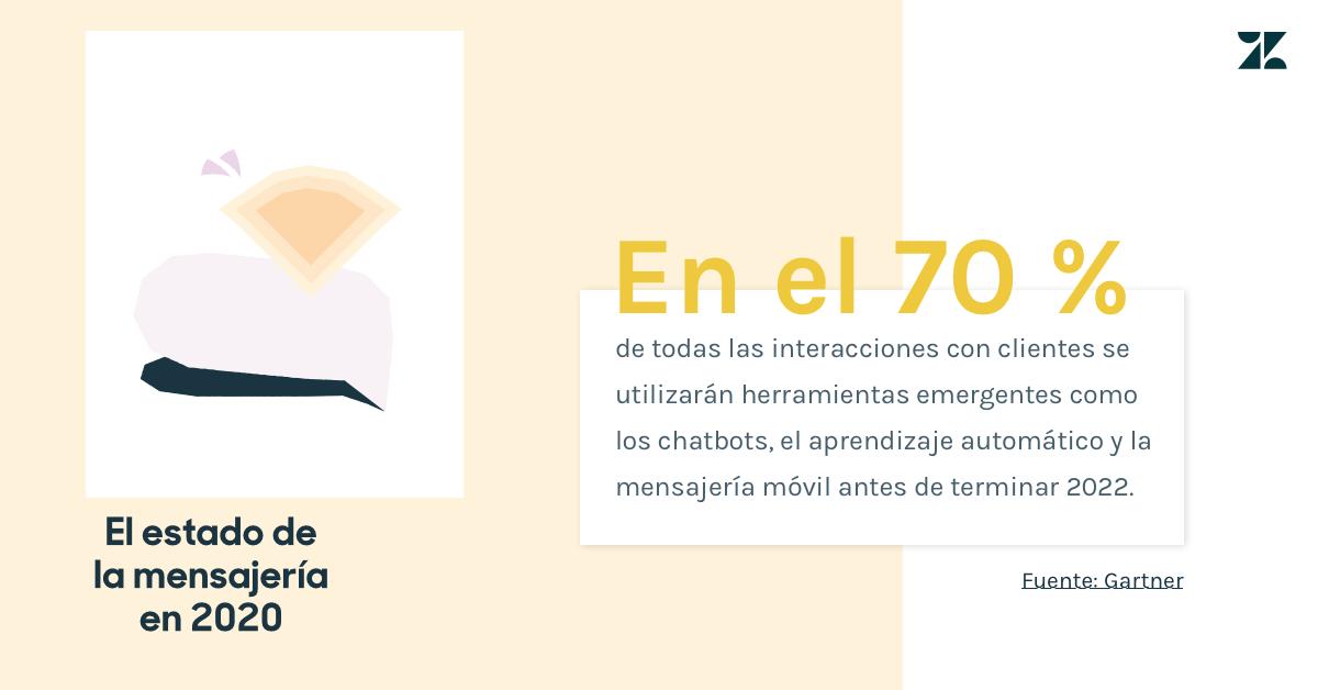 Según Gartner, en 2022, el 70 % de las comunicaciones con los clientes involucrarán la tecnología emergente, como los chatbots