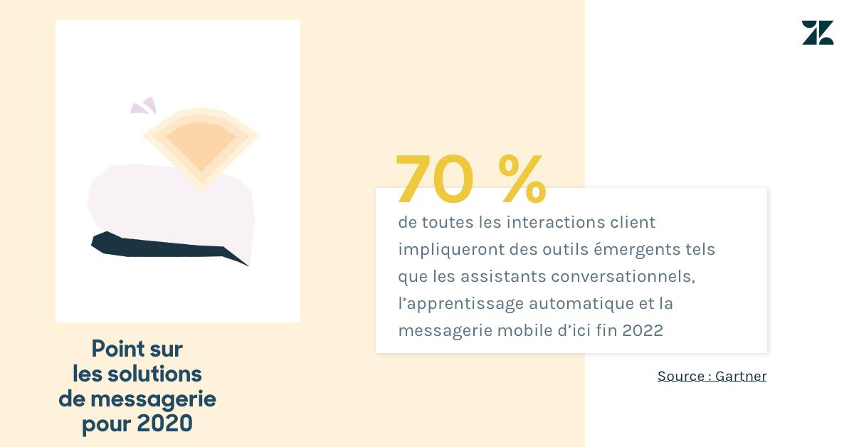 Selon Gartner, 70% des communications avec les clients impliqueront des technologies émergentes, comme les chatbots, d'ici2022